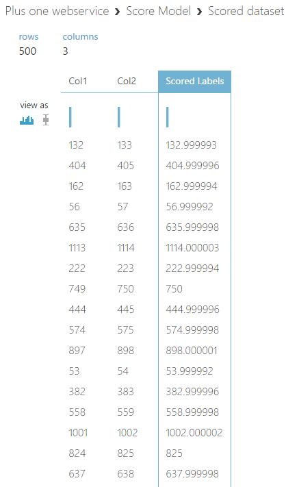 scored-dataset