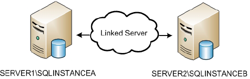Harnessing Linked Servers_1