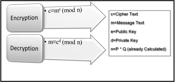 Asymetric Encryption in C# and #Javascript | Network