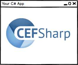 Intercepting #Ajax requests in #CEFSharp (Chrome for C