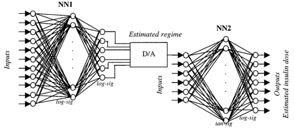 A-system-of-two-neural-networks-The-output-layer-of-the-first-neural-network-provides